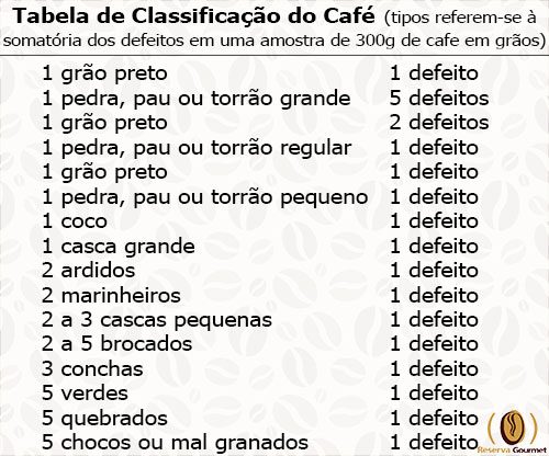 Tabela de classificacao do cafe