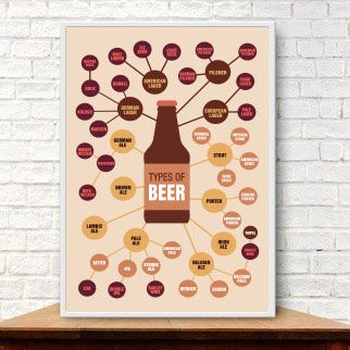 Poster Types of Beer