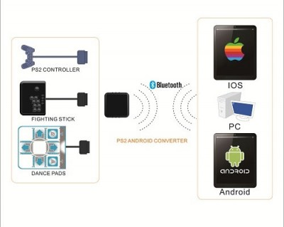 Adaptador IOS, PC e Android p/ Controle de Playstation 2 via Bluetooth  - foto principal 2