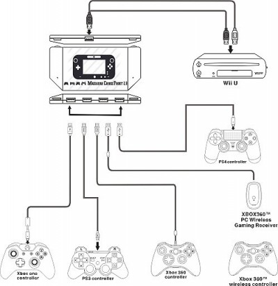 Adaptador Maxgear Cross Fight 2.0 - 4 Controles diferentes no WiiU  - foto principal 5