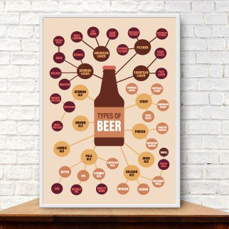 Poster Types of Beer  - foto principal 1
